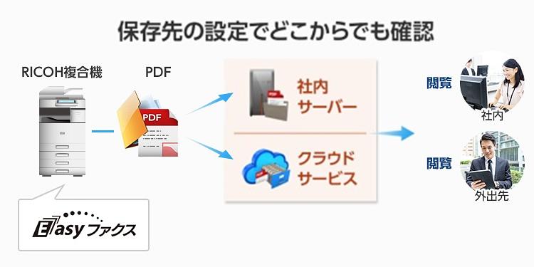 Easyファクス製品詳細1