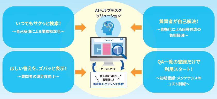 AIヘルプデスクソリューション製品詳細1