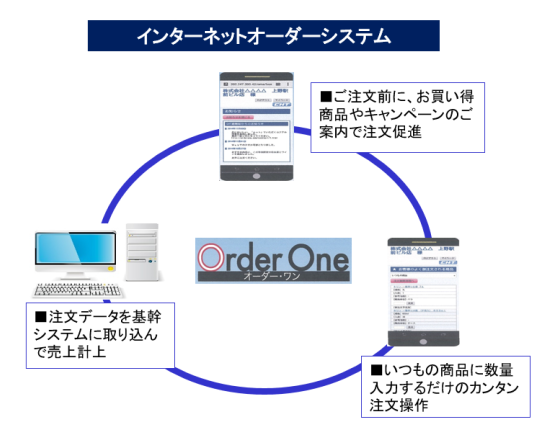 Order One製品詳細3