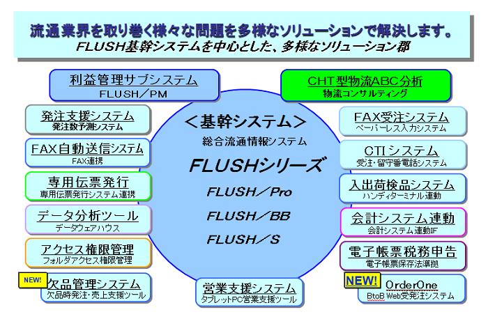 FLUSH製品詳細2
