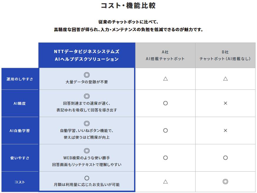 AIヘルプデスクソリューション製品詳細3