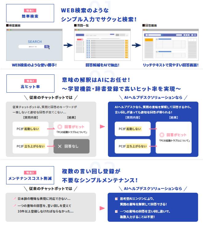AIヘルプデスクソリューション製品詳細2