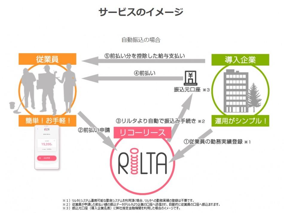 早期資金化サービス RiLTA製品詳細1