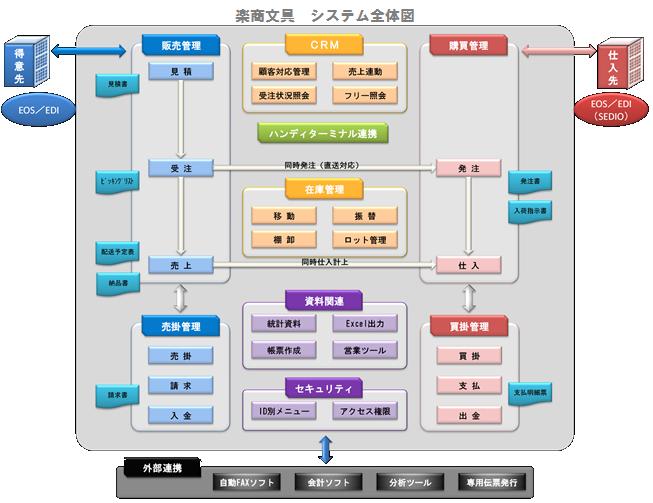 「楽商 文具」製品詳細1