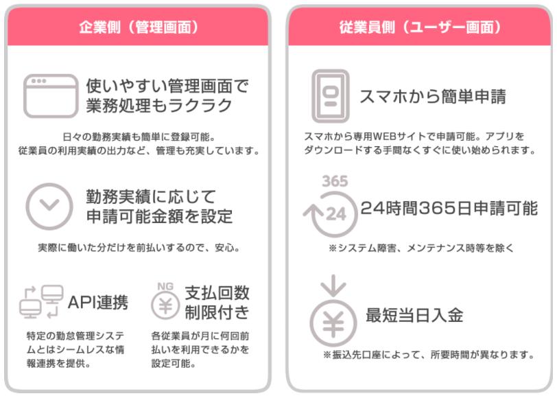 早期資金化サービス RiLTA製品詳細3