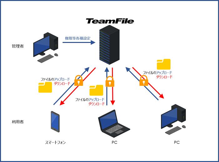 TeamFile製品詳細1