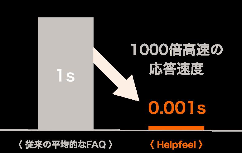 Helpfeel製品詳細1