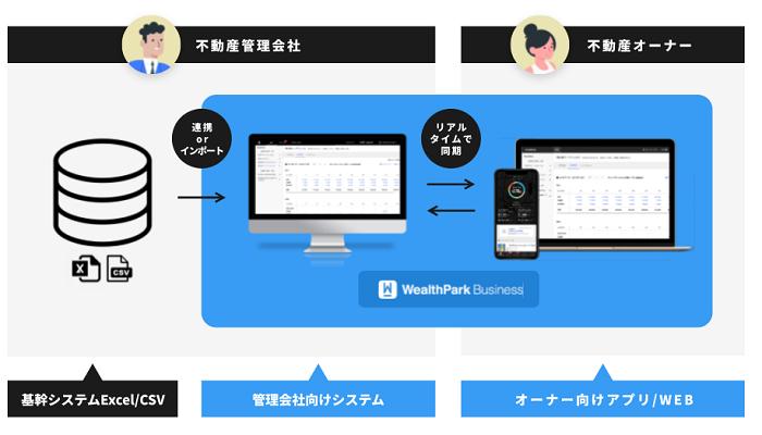 WealthParkビジネス製品詳細1