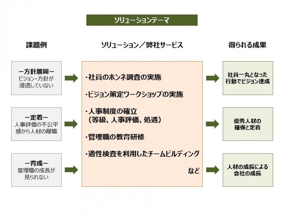 利益創造型人事制度構築・運用支援サービス「プロフィット」製品詳細2