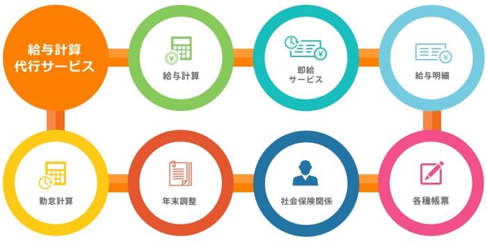 ペイロールアウトソーシングサービス製品詳細1