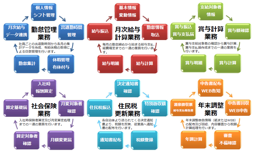 ペイロールアウトソーシングサービス製品詳細2