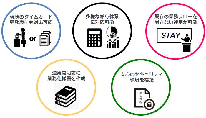 ペイロールアウトソーシングサービス製品詳細3