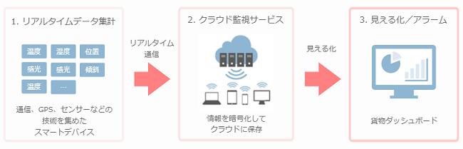 IoTデバイス&ソリューション製品詳細2