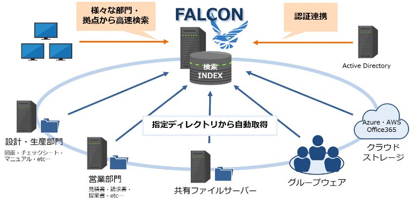 FALCON製品詳細1