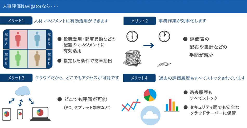 【トップクラスの低価格】コンサル会社のシステム『人事評価ナビゲーター』製品詳細3