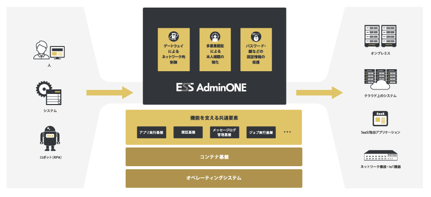 ESS AdminONE製品詳細1