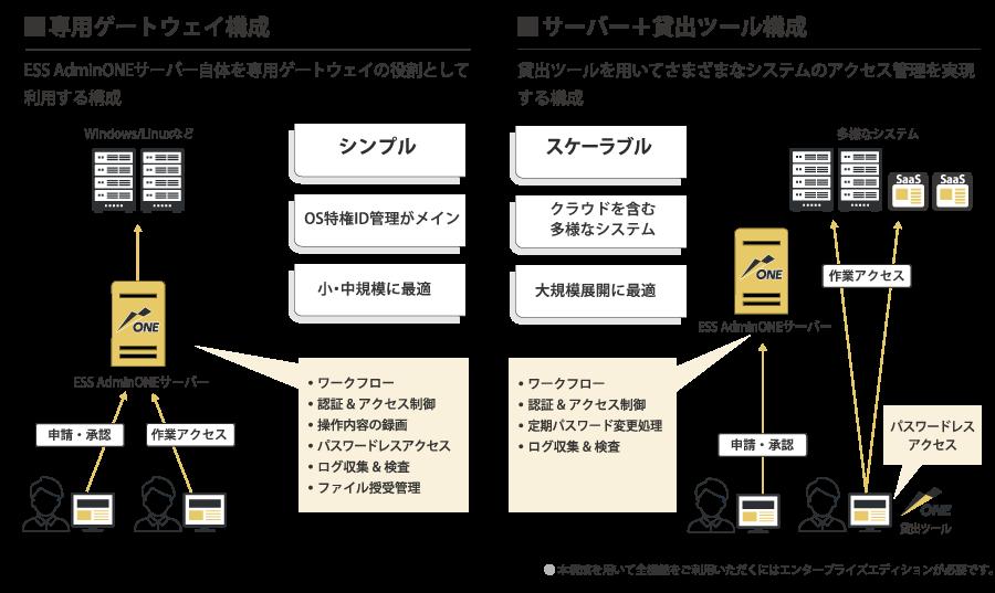 ESS AdminONE製品詳細2