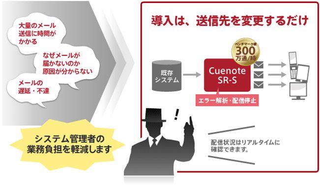 Cuenote SR-S製品詳細1