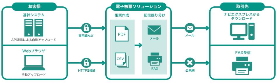 電子帳票ソリューション「ナビエクスプレス」製品詳細1