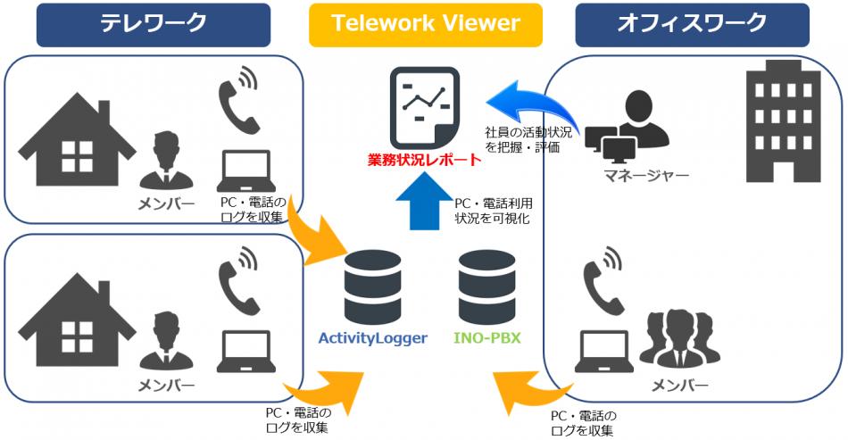 Telework Viewer(テレワーク ビューアー)製品詳細1
