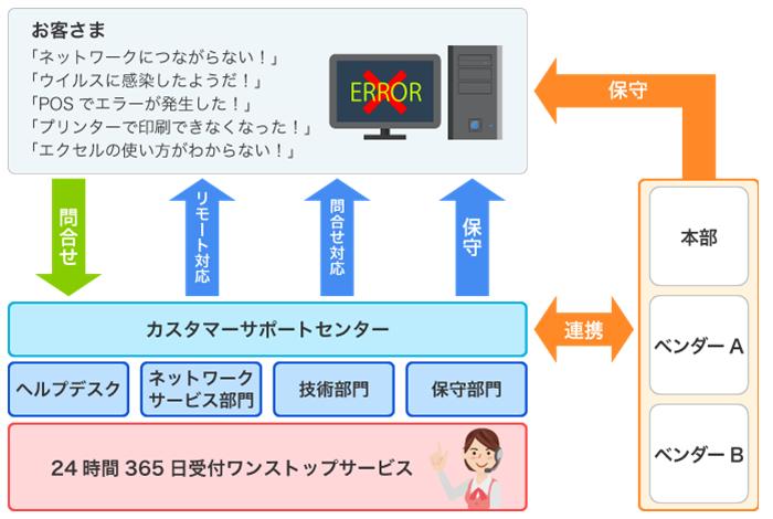 カスタマーサポートソリューション製品詳細1