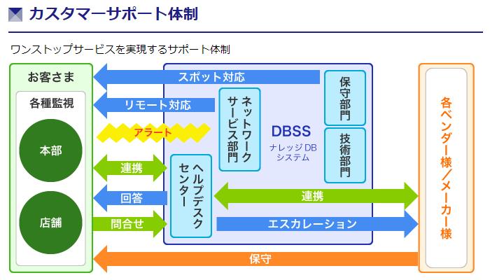 カスタマーサポートソリューション製品詳細3