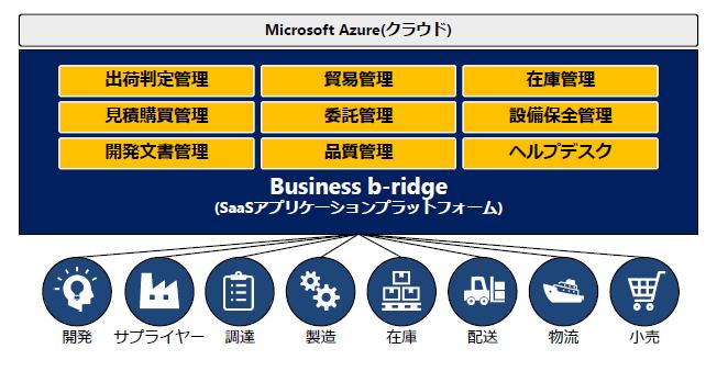 「Business b-ridge」製品詳細1