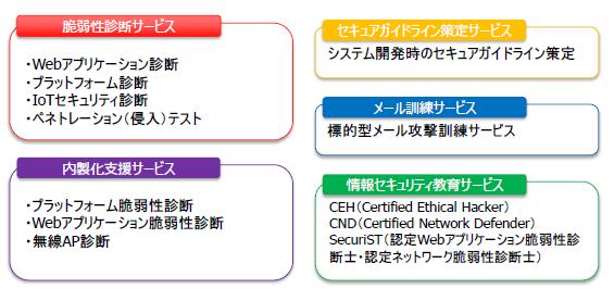 脆弱性スキャンとペネトレーションテスト製品詳細3