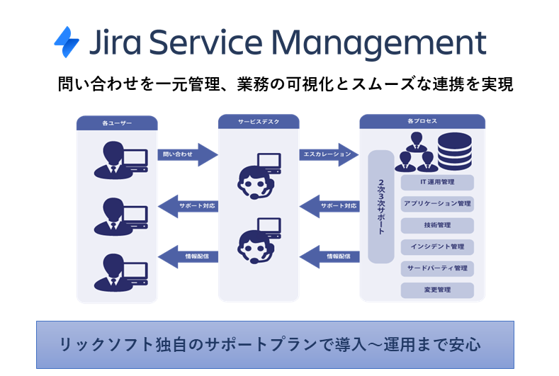 Jira Service Management製品詳細1