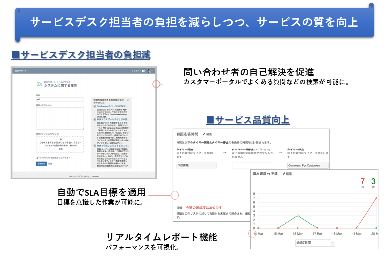 Jira Service Management製品詳細2