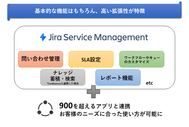 Jira Service Management製品詳細3