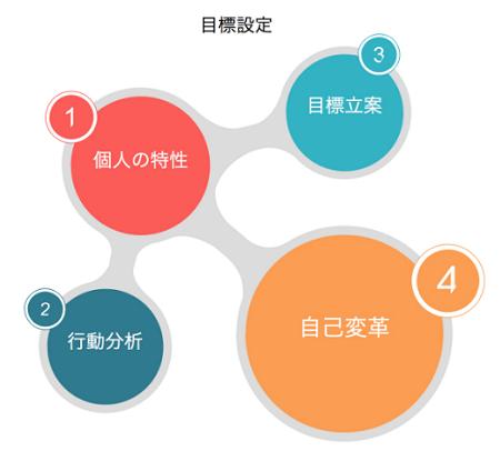 マネージメント研修製品詳細3