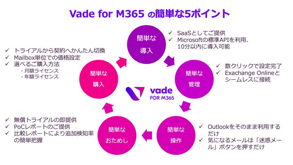 Vade for M365製品詳細3