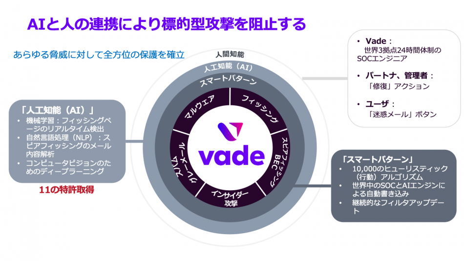 Vade for M365製品詳細2