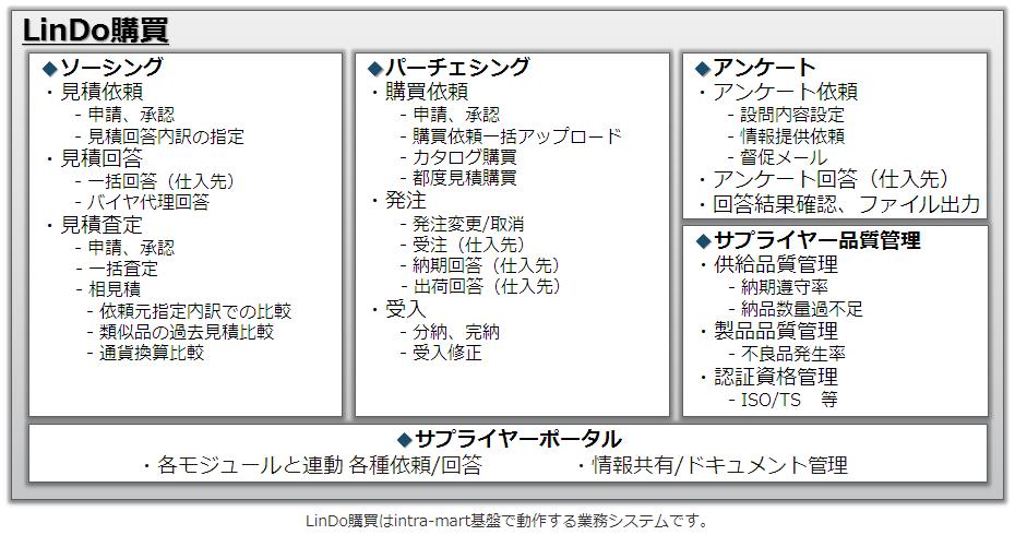LinDo購買製品詳細1