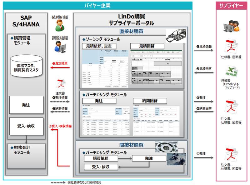 LinDo購買製品詳細3