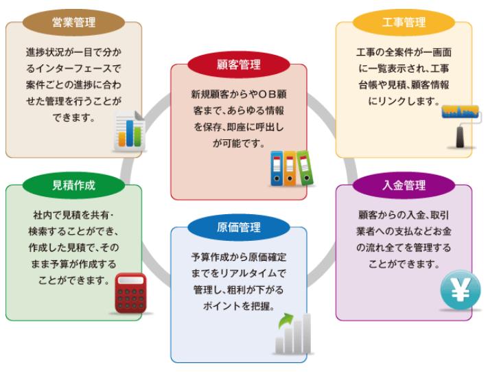 リフォーム統合管理システムSAKSAK製品詳細1