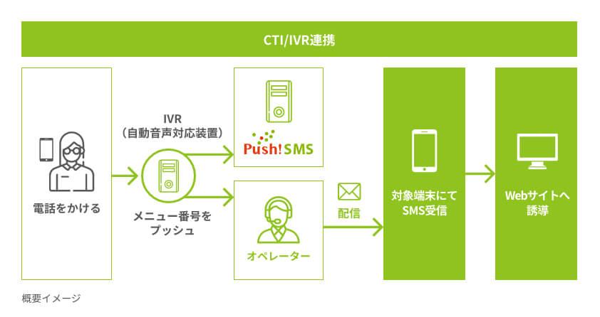 Push!SMS製品詳細3
