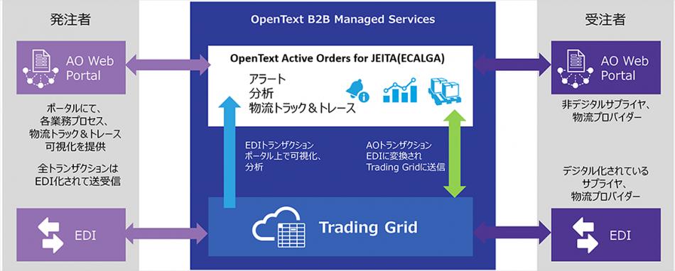 OpenText Active Orders for JEITA(ECALGA)製品詳細1