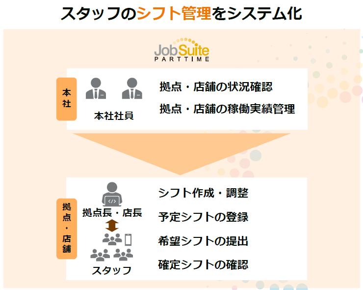 ジョブスイート パートタイム製品詳細3