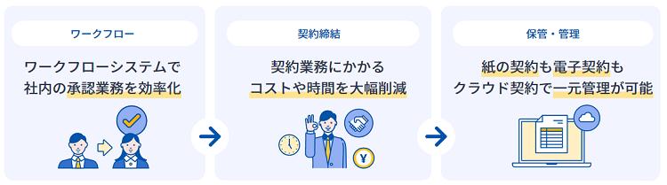 マネーフォワード クラウド契約製品詳細3
