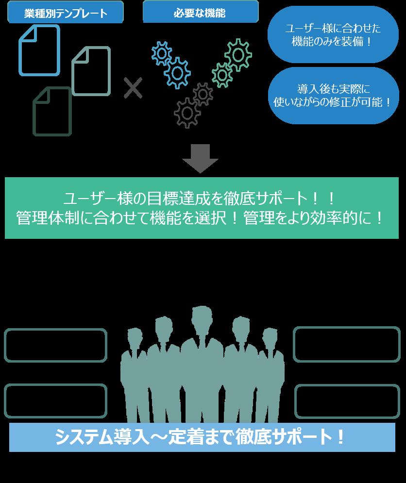 One Day3テンプレート CRM製品詳細3