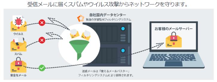 使えるメールバスター製品詳細3