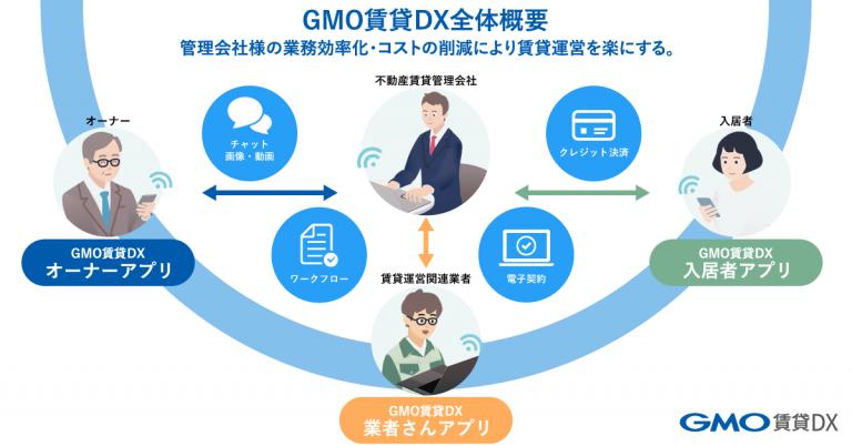 不動産管理会社向け「GMO賃貸DXオーナーアプリ」製品詳細3