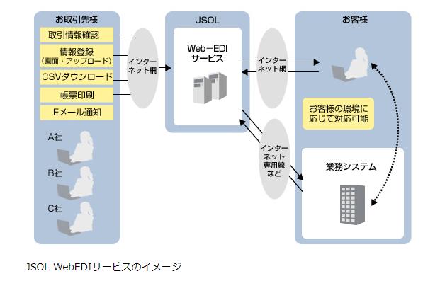 Web-EDIサービス製品詳細3