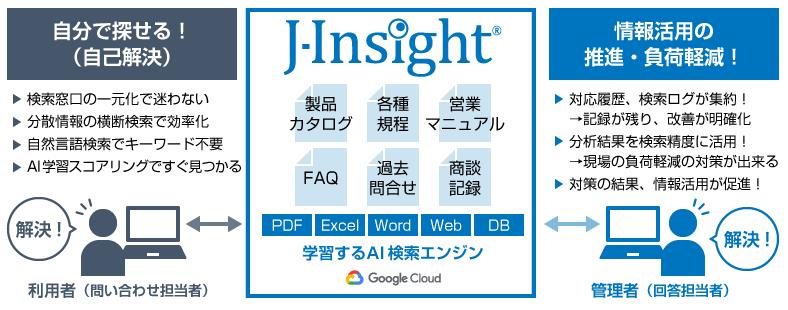 J-Insight®製品詳細3