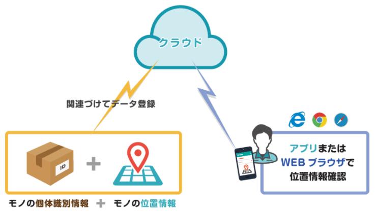 物品位置管理IoTサービスXeye製品詳細2