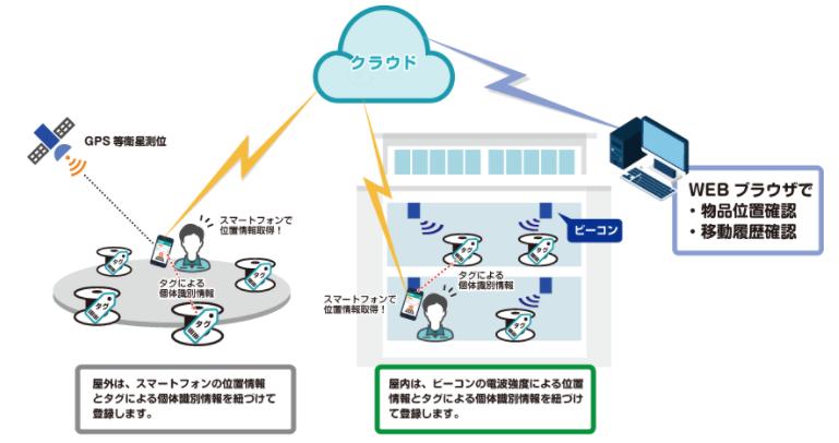 物品位置管理IoTサービスXeye製品詳細3