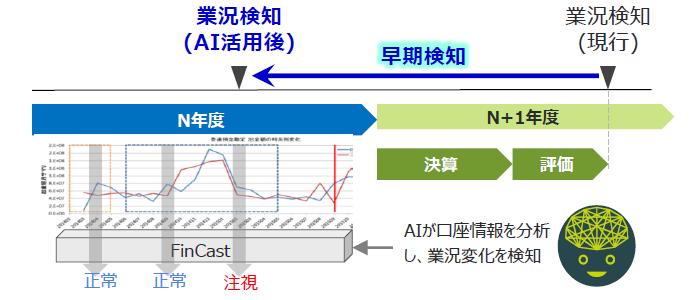 FinCast® 業況劣化予測製品詳細1