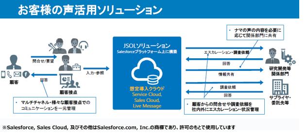 Salesforceソリューション製品詳細3